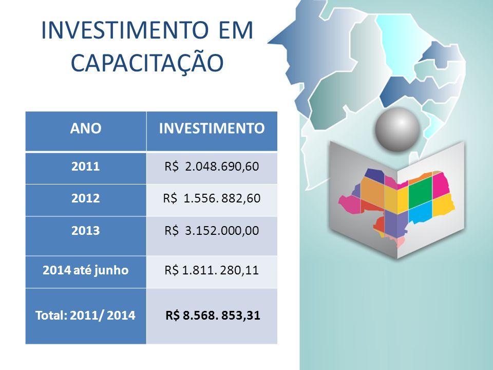 INVESTIMENTO EM CAPACITAÇÃO ANOCAPACITAÇÕES 20111.506 20122.755 20135.152 20142.468 TOTAL11.881 ANOINVESTIMENTO 2011R$ 2.048.690,60 2012R$ 1.556.