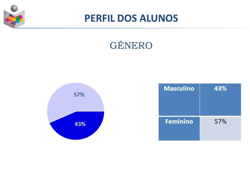 PERFIL DOS ALUNOS GÊNERO Masculino43% Feminino57% 43%
