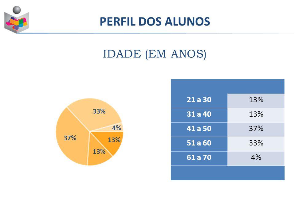 PERFIL DOS ALUNOS IDADE (EM ANOS) Masculino43% Feminino57% 21 a 3013% 31 a 4013% 41 a 5037% 51 a 6033% 61 a 704% 33% 37% 4% 13%