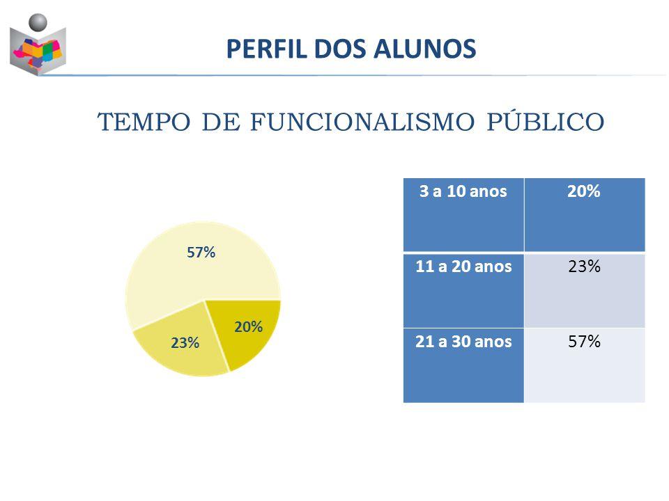 PERFIL DOS ALUNOS TEMPO DE FUNCIONALISMO PÚBLICO Masculino43% Feminino57% 3 a 10 anos20% 11 a 20 anos23% 21 a 30 anos57% 23% 20%