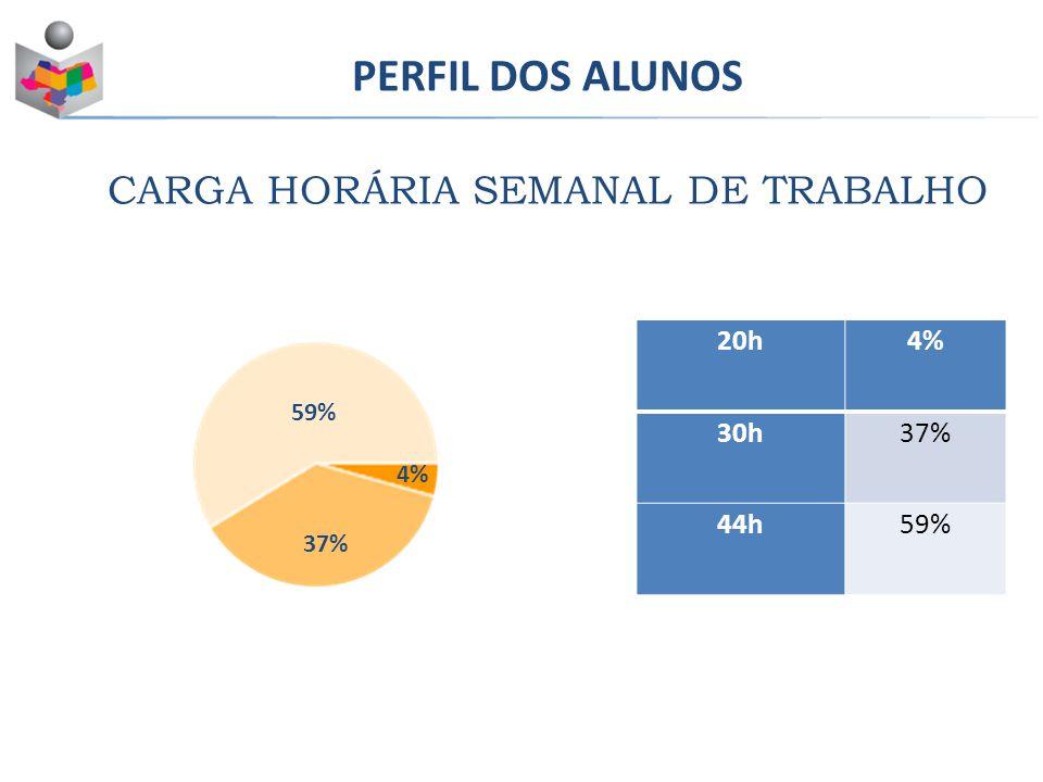 PERFIL DOS ALUNOS CARGA HORÁRIA SEMANAL DE TRABALHO Masculino43% Feminino57% 20h4% 30h37% 44h59% 4% 59% 37%