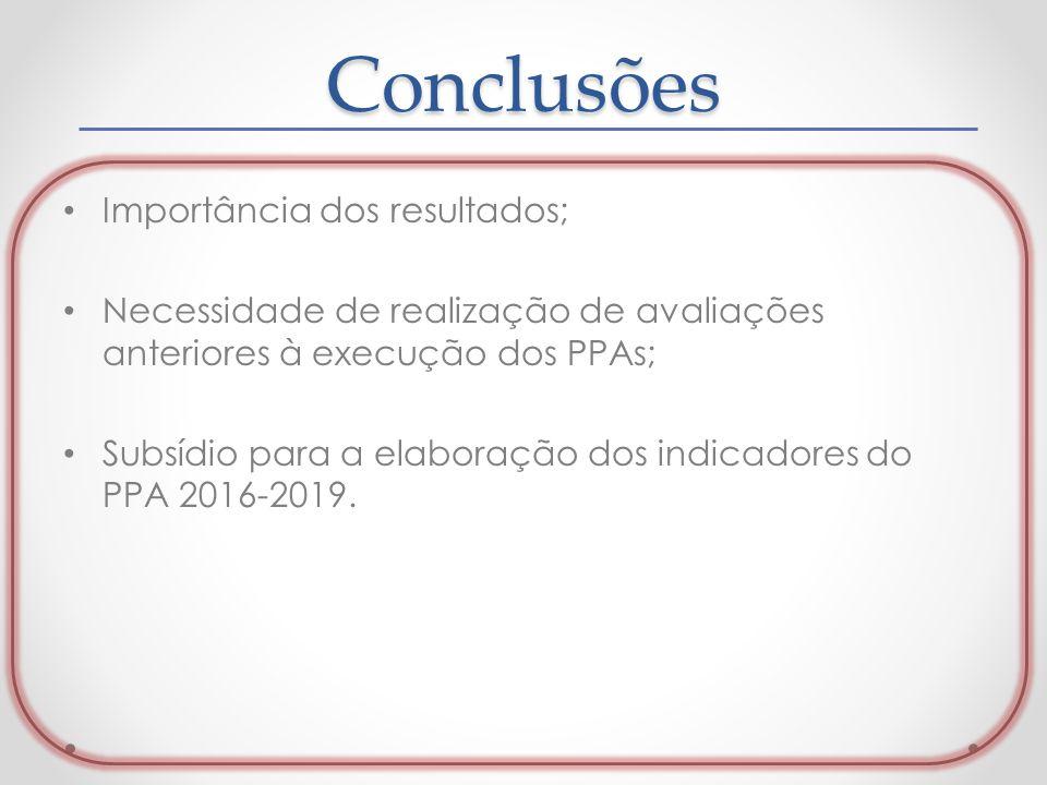 Conclusões Importância dos resultados; Necessidade de realização de avaliações anteriores à execução dos PPAs; Subsídio para a elaboração dos indicado