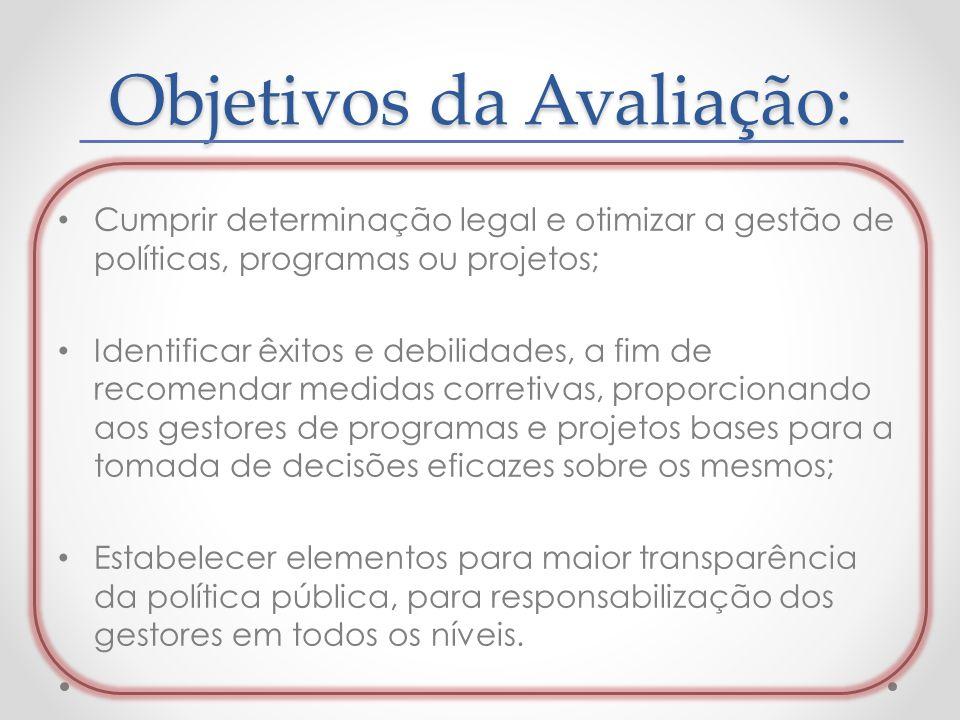 Objetivos da Avaliação: Cumprir determinação legal e otimizar a gestão de políticas, programas ou projetos; Identificar êxitos e debilidades, a fim de