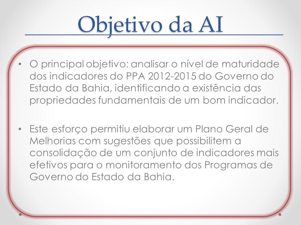 Objetivo da AI O principal objetivo: analisar o nível de maturidade dos indicadores do PPA 2012-2015 do Governo do Estado da Bahia, identificando a ex