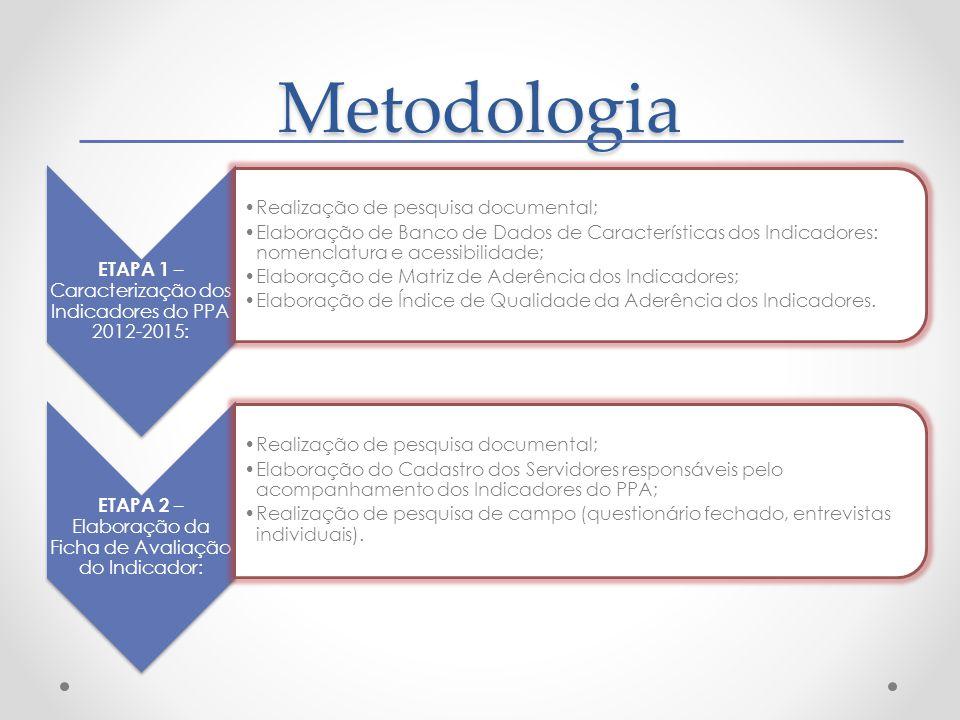 Metodologia ETAPA 1 – Caracterização dos Indicadores do PPA 2012-2015: Realização de pesquisa documental; Elaboração de Banco de Dados de Característi