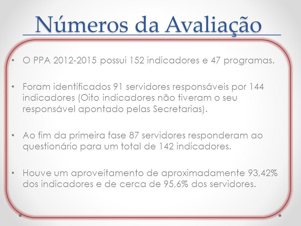 Números da Avaliação O PPA 2012-2015 possui 152 indicadores e 47 programas. Foram identificados 91 servidores responsáveis por 144 indicadores (Oito i
