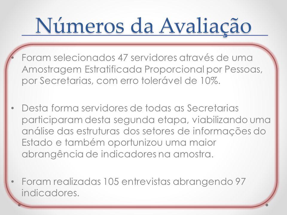 Números da Avaliação Foram selecionados 47 servidores através de uma Amostragem Estratificada Proporcional por Pessoas, por Secretarias, com erro tole