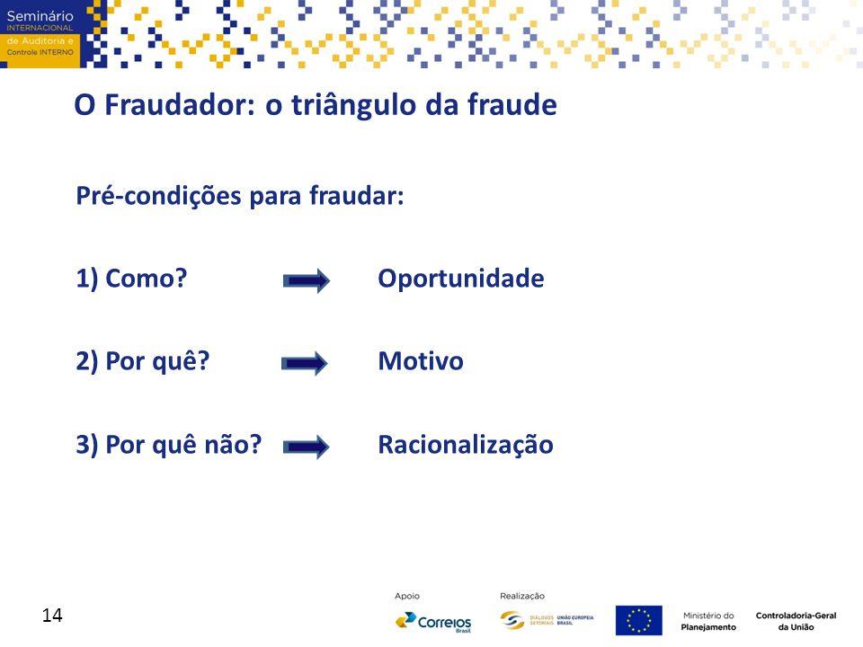 O Fraudador: o triângulo da fraude Pré-condições para fraudar: 1) Como? Oportunidade 2) Por quê? Motivo 3) Por quê não?Racionalização 14