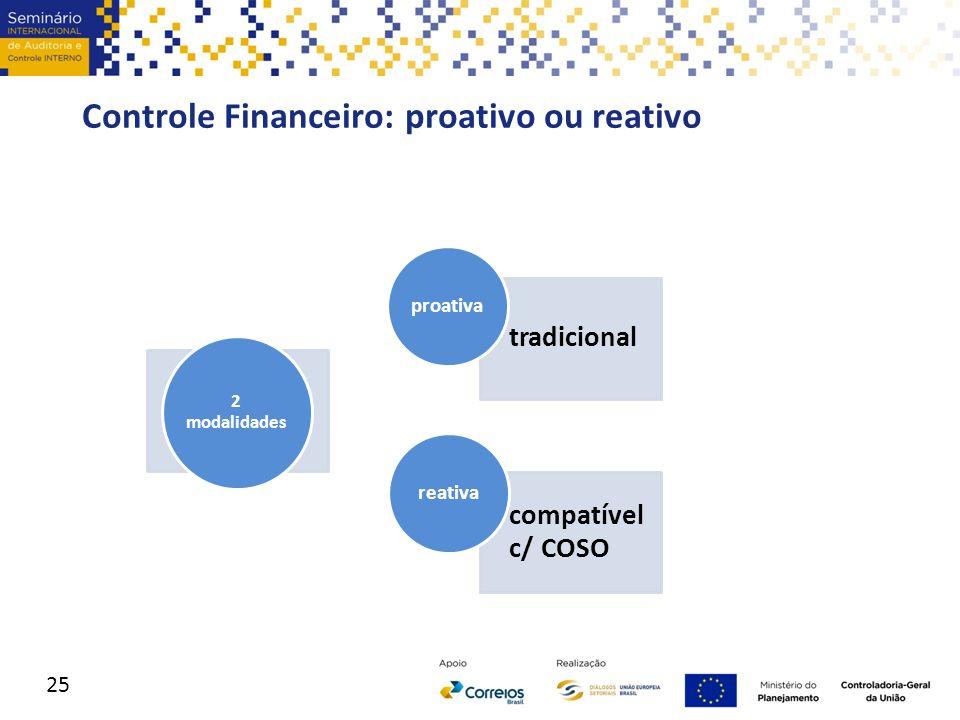 Controle Financeiro: proativo ou reativo 2 modalidades tradicional proativa compatível c/ COSO reativa 25