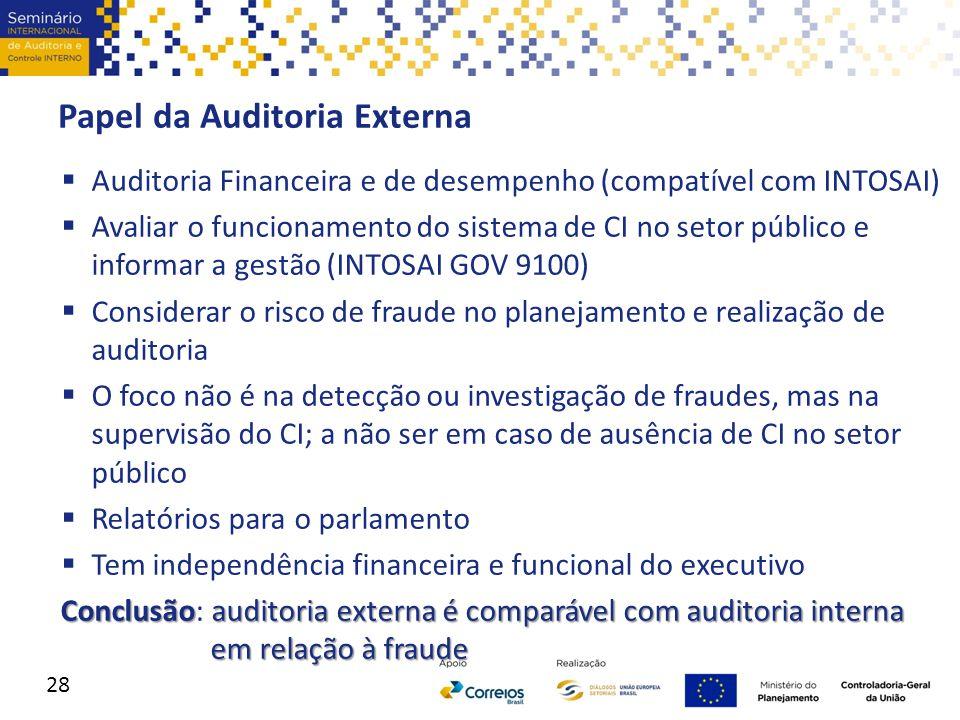 Papel da Auditoria Externa  Auditoria Financeira e de desempenho (compatível com INTOSAI)  Avaliar o funcionamento do sistema de CI no setor público