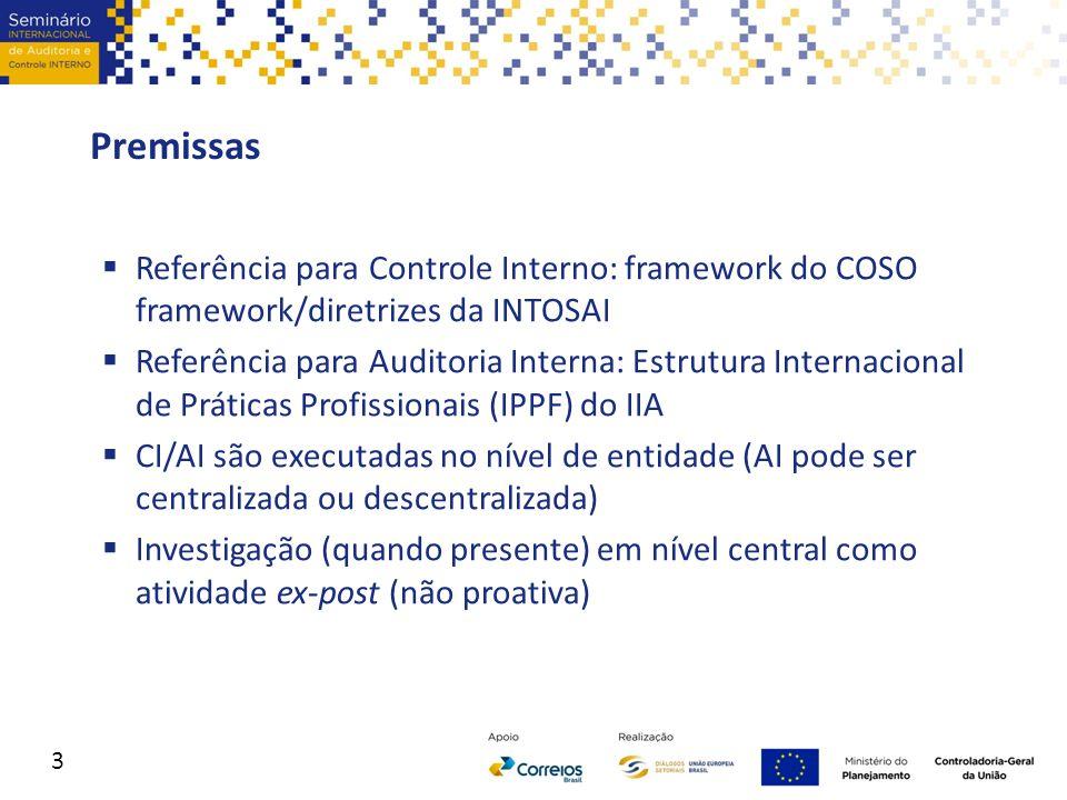 Premissas  Referência para Controle Interno: framework do COSO framework/diretrizes da INTOSAI  Referência para Auditoria Interna: Estrutura Interna