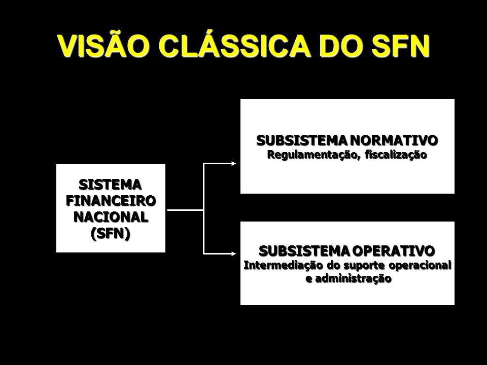 VISÃO MODERNA DO SFN ORGÃOS NORMATIVOS ENTIDADES SUPERVISORAS OPERADORES CONSELHO MONETÁRIO NACIONAL -CMN BANCO CENTRAL DO BRASIL - BACEN INSTITUIÇÕES FINANCEIRAS CAPTADORAS DE DEPÓSITOS À VISTA DEMAIS INSTITUIÇÕES FINANCEIRAS BANCOS DE CÂMBIO OUTROS INTERMEDIÁRIOS FINANCEIROS E ADMINISTRADORES DE RECURSOS DE TERCEIROS COMISSÃO DE VALORES MOBILIÁRIOS - CVM BOLSAS DE MERCADORIAS E FUTUROS BOLSAS DE VALORES CONSELHO NACIONAL DE SEGUROS PRIVADOS - CNSP SUPERINTENDÊNCIA DE SEGUROS PRIVADOS - SUSEP SOC.