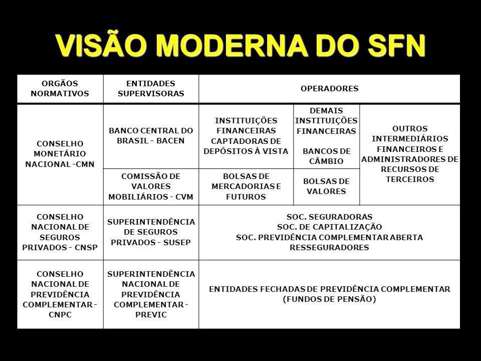 VISÃO MODERNA DO SFN ORGÃOS NORMATIVOS ENTIDADES SUPERVISORAS OPERADORES CONSELHO MONETÁRIO NACIONAL -CMN BANCO CENTRAL DO BRASIL - BACEN INSTITUIÇÕES