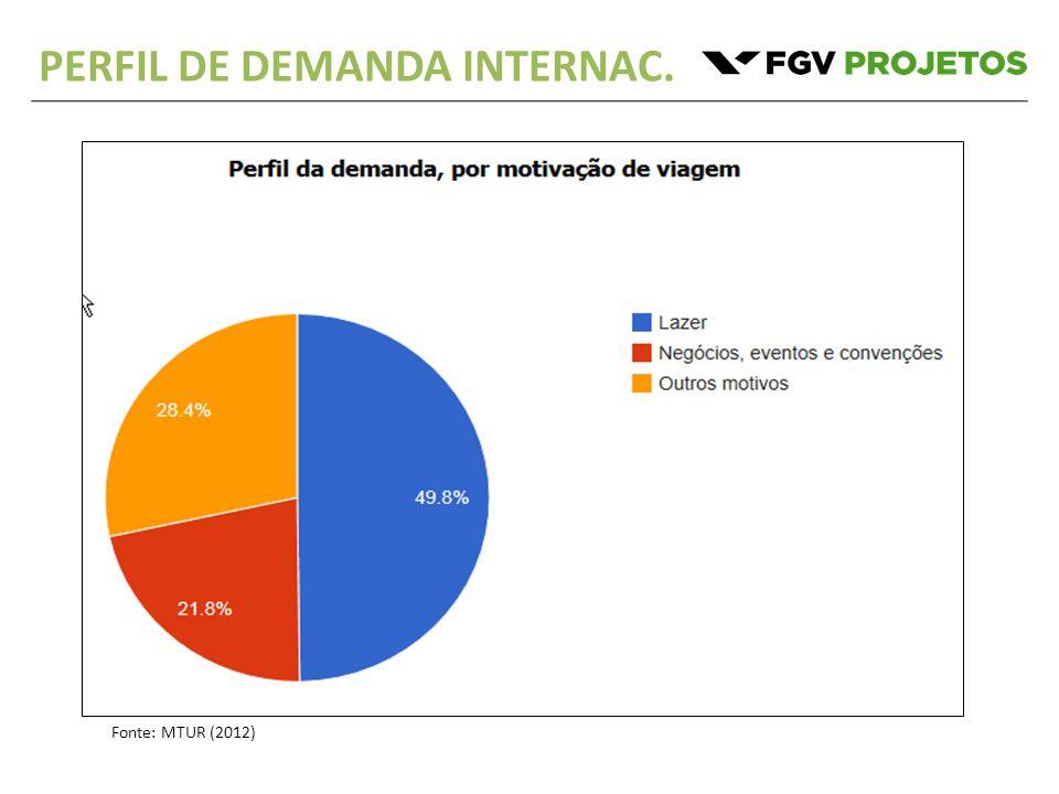 PERFIL DE DEMANDA INTERNAC. Fonte: MTUR (2012)
