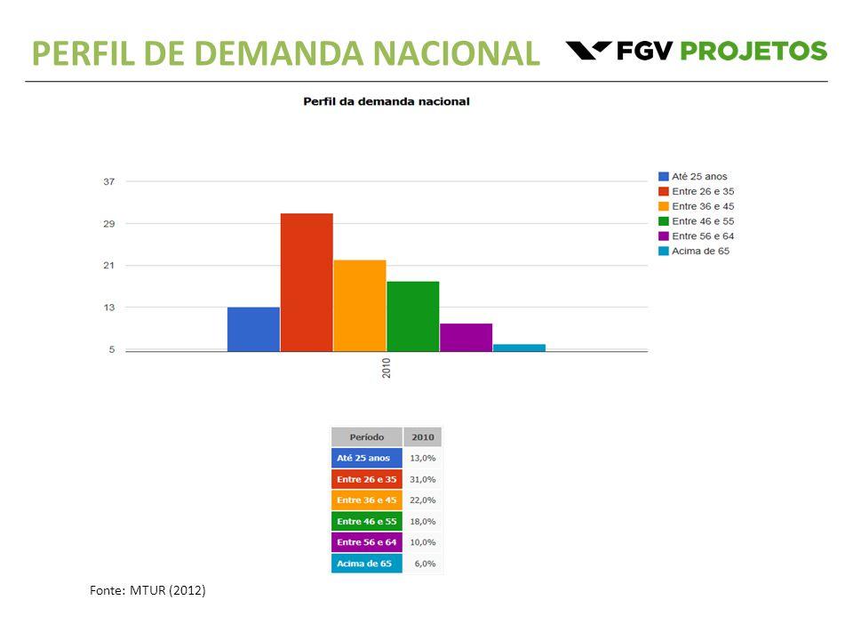 PERFIL DE DEMANDA NACIONAL Fonte: MTUR (2012)