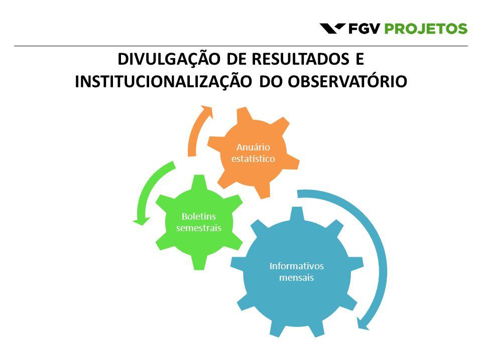 DIVULGAÇÃO DE RESULTADOS E INSTITUCIONALIZAÇÃO DO OBSERVATÓRIO Informativos mensais Boletins semestrais Anuário estatístico
