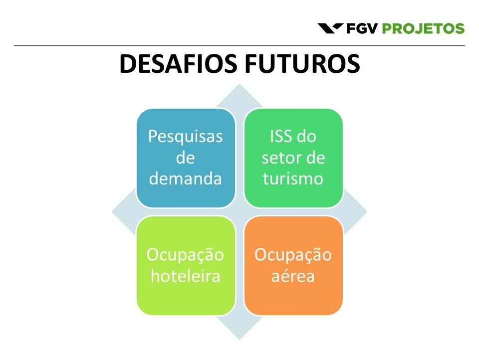 DESAFIOS FUTUROS Pesquisas de demanda ISS do setor de turismo Ocupação hoteleira Ocupação aérea