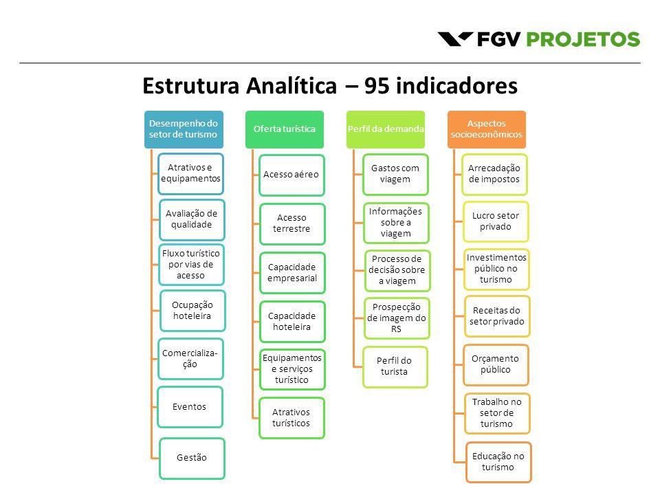 Estrutura Analítica – 95 indicadores