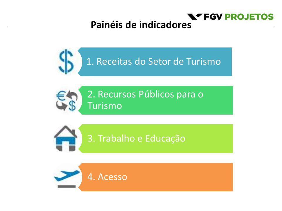 Painéis de indicadores 1.Receitas do Setor de Turismo 2.