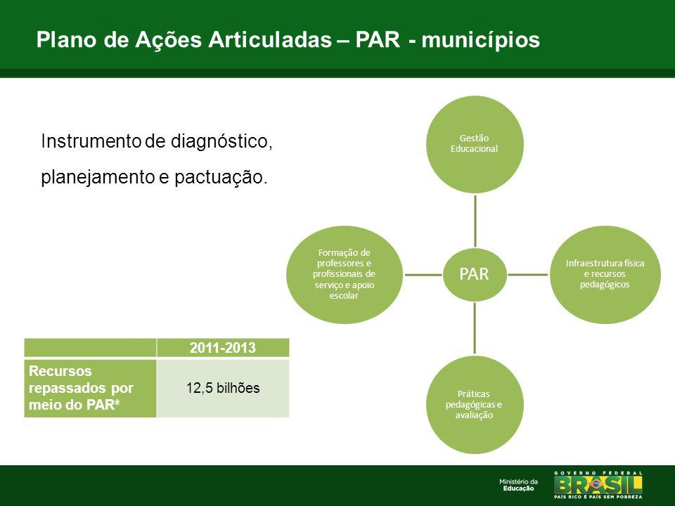 Instrumento de diagnóstico, planejamento e pactuação. Plano de Ações Articuladas – PAR - municípios PAR Gestão Educacional Infraestrutura física e rec