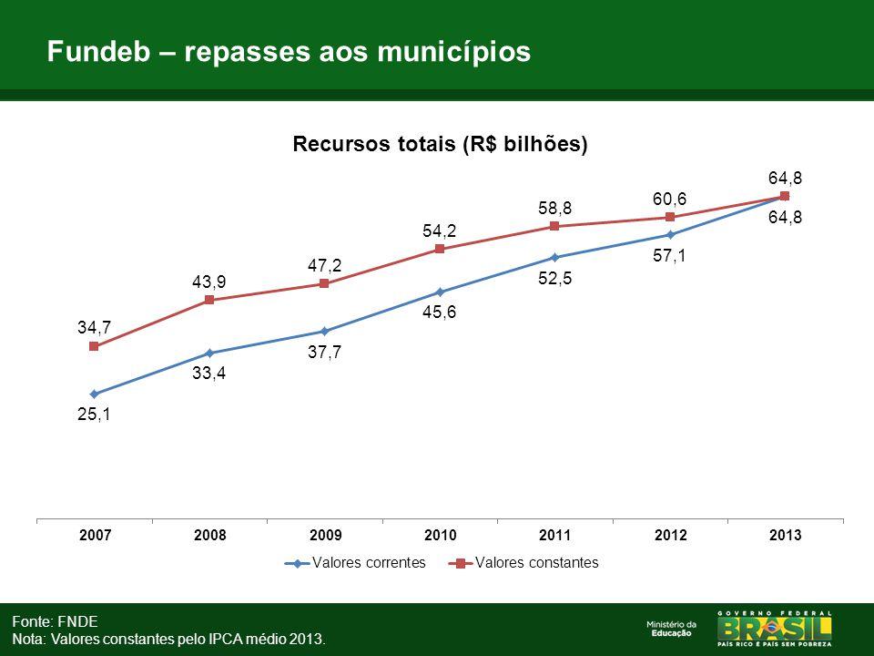 Fundeb – repasses aos municípios Fonte: FNDE Nota: Valores constantes pelo IPCA médio 2013.