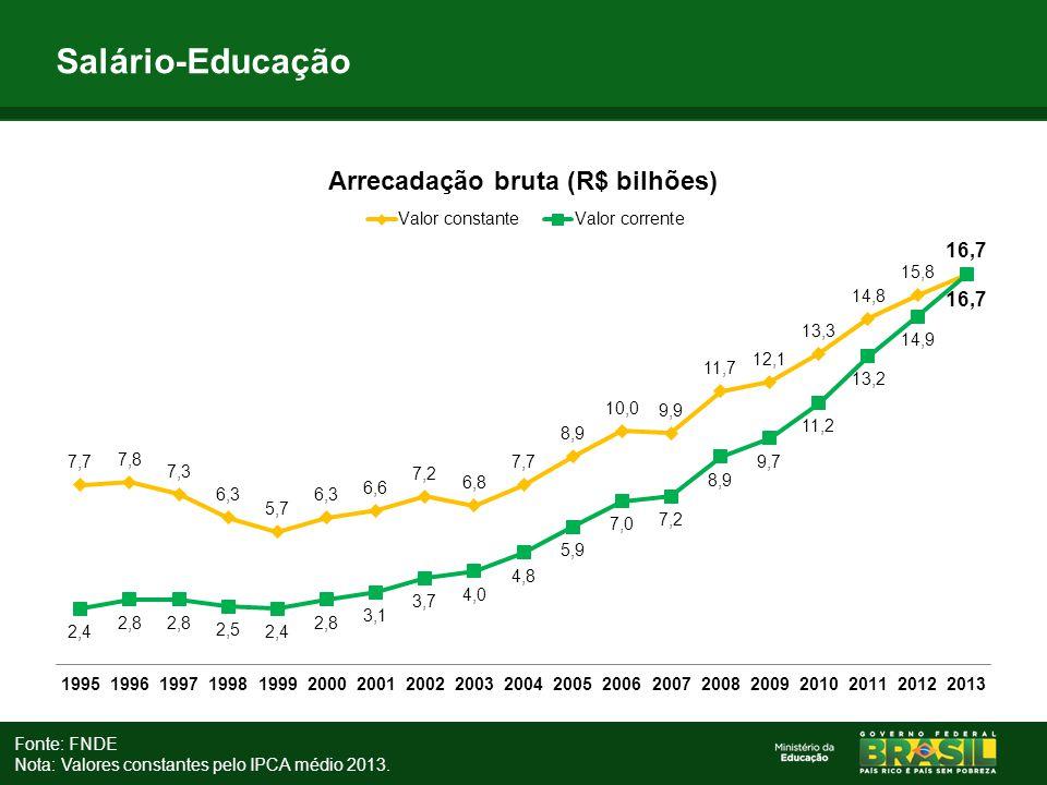 Salário-Educação Fonte: FNDE Nota: Valores constantes pelo IPCA médio 2013.