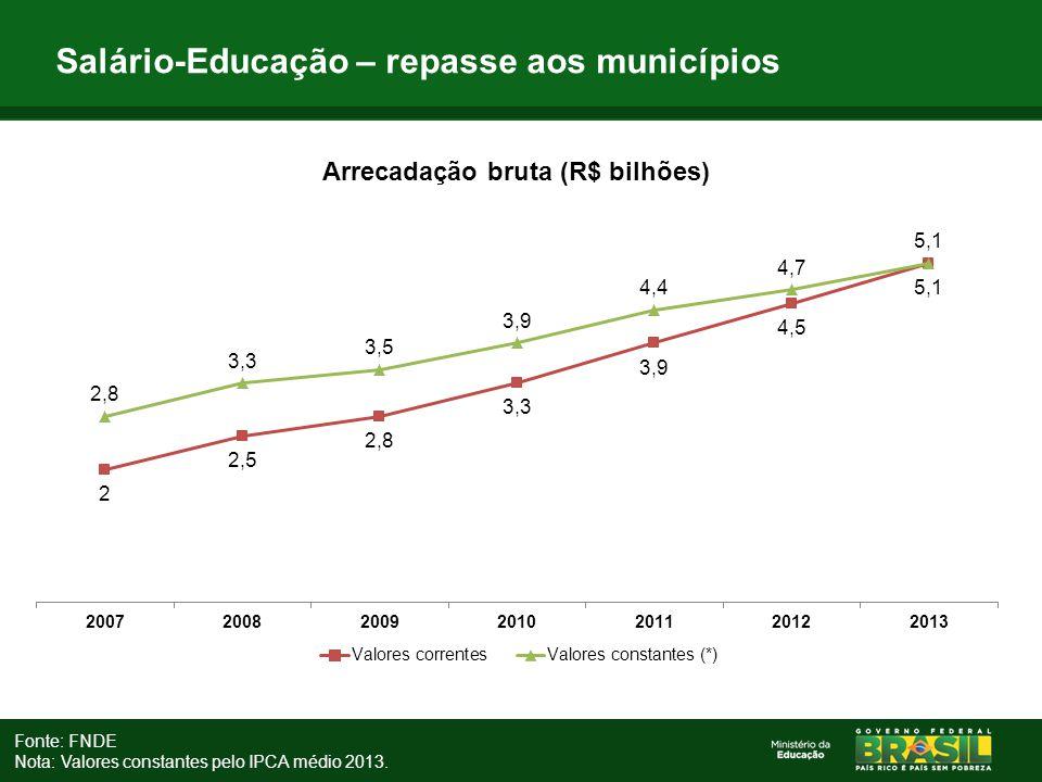 Salário-Educação – repasse aos municípios Fonte: FNDE Nota: Valores constantes pelo IPCA médio 2013.