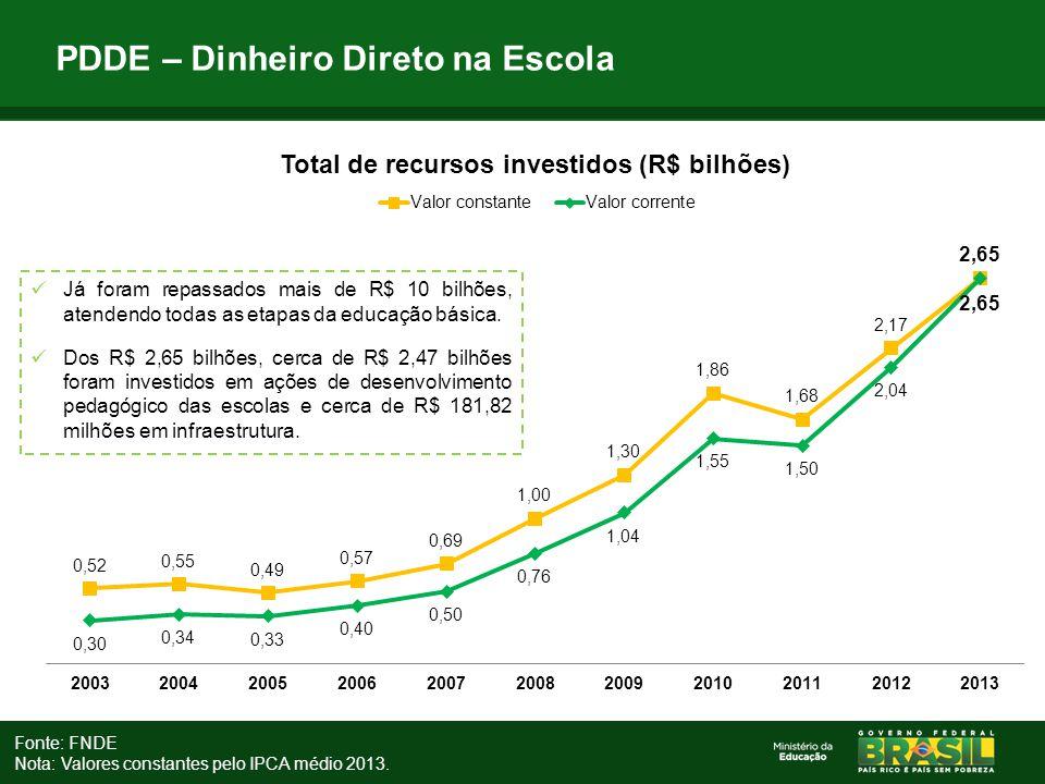 PDDE – Dinheiro Direto na Escola Fonte: FNDE Nota: Valores constantes pelo IPCA médio 2013. Já foram repassados mais de R$ 10 bilhões, atendendo todas