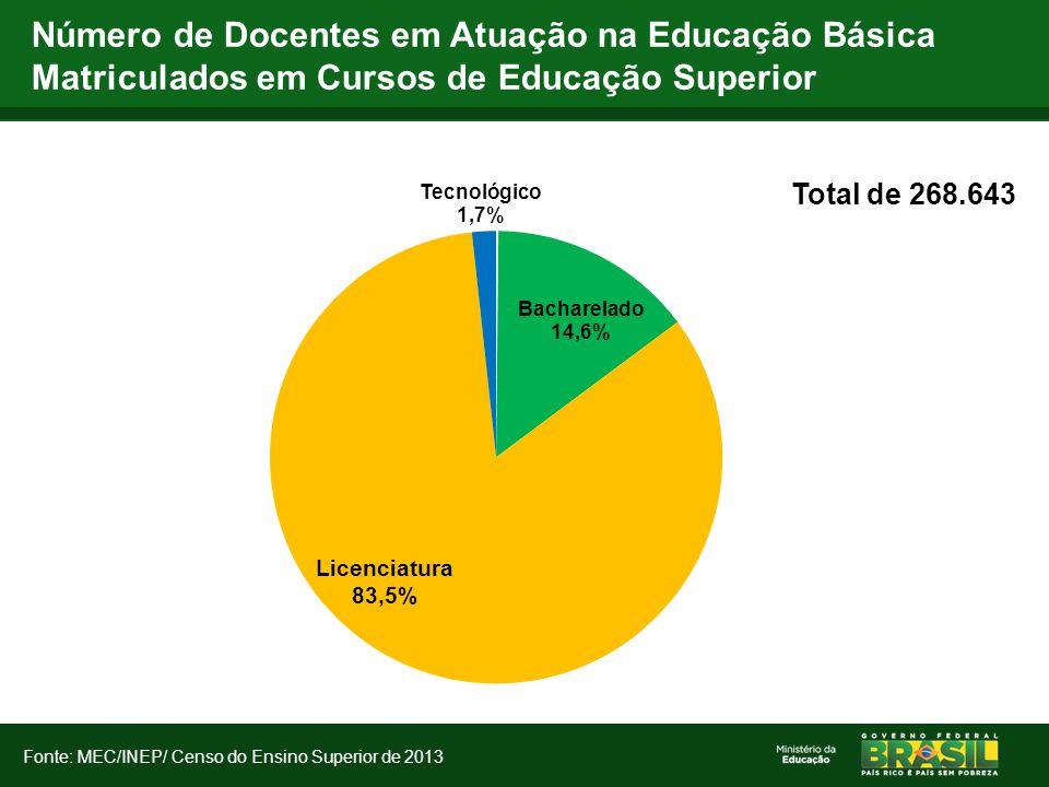 Número de Docentes em Atuação na Educação Básica Matriculados em Cursos de Educação Superior Total de 268.643 Fonte: MEC/INEP/ Censo do Ensino Superio
