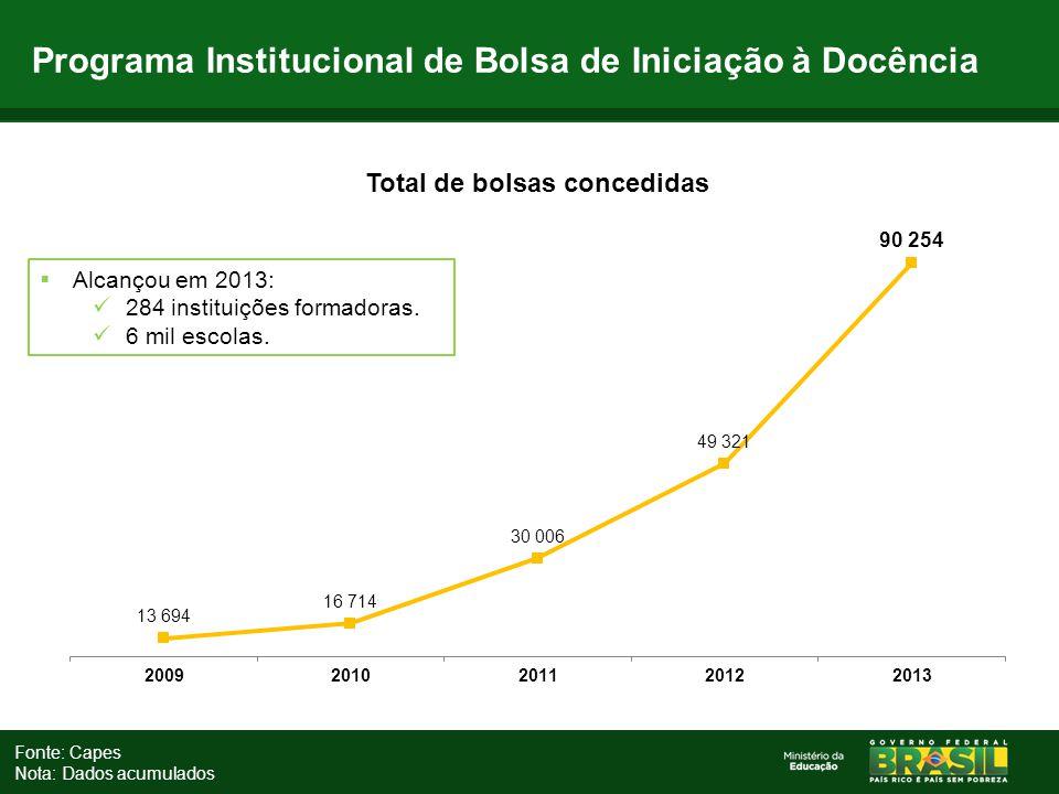 Programa Institucional de Bolsa de Iniciação à Docência Fonte: Capes Nota: Dados acumulados  Alcançou em 2013: 284 instituições formadoras. 6 mil esc