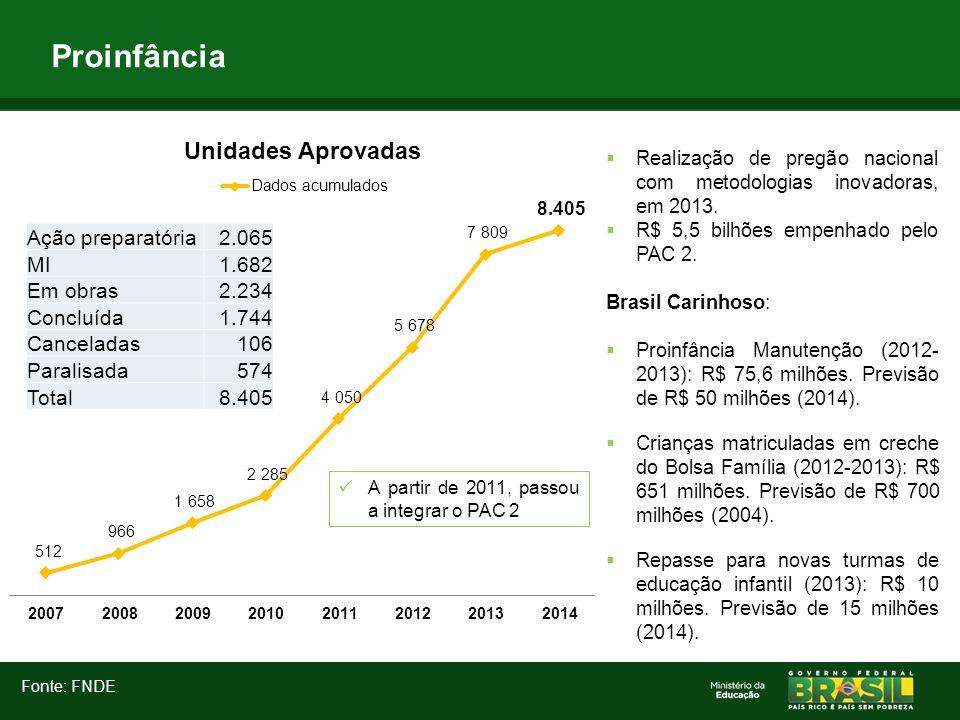 Proinfância Fonte: FNDE A partir de 2011, passou a integrar o PAC 2  Realização de pregão nacional com metodologias inovadoras, em 2013.  R$ 5,5 bil