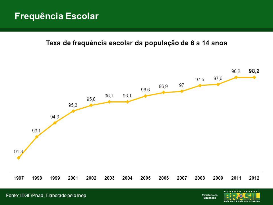 Frequência Escolar Fonte: IBGE/Pnad. Elaborado pelo Inep