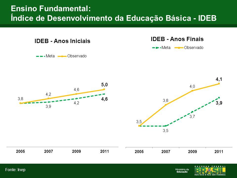 Ensino Fundamental: Índice de Desenvolvimento da Educação Básica - IDEB Fonte: Inep