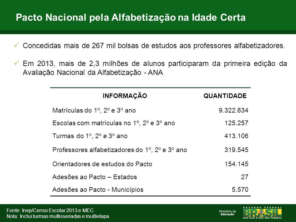 Pacto Nacional pela Alfabetização na Idade Certa INFORMAÇÃOQUANTIDADE Matrículas do 1º, 2º e 3º ano9.322.634 Escolas com matrículas no 1º, 2º e 3º ano