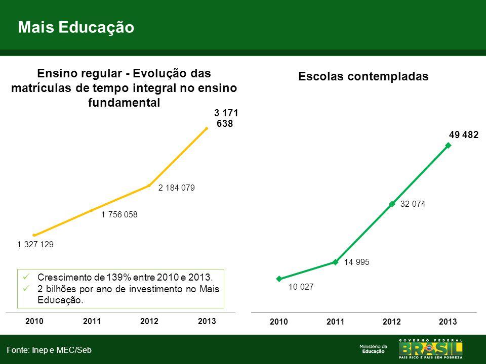 Mais Educação Crescimento de 139% entre 2010 e 2013. 2 bilhões por ano de investimento no Mais Educação. Fonte: Inep e MEC/Seb
