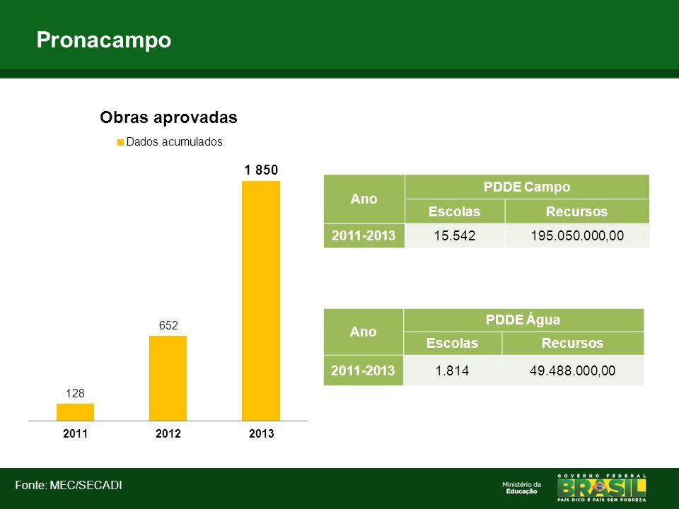 Pronacampo Fonte: MEC/SECADI Ano PDDE Campo EscolasRecursos 2011-201315.542195.050.000,00 Ano PDDE Água EscolasRecursos 2011-20131.81449.488.000,00