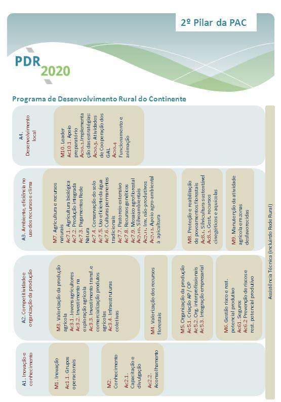 Programa de Desenvolvimento Rural do Continente 2º Pilar da PAC A1. Inovação e conhecimento M1. Inovação Ac1.1. Grupos operacionais M2. Conhecimento A