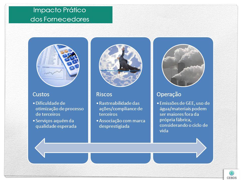 Impacto Prático dos Fornecedores Custos Dificuldade de otimização de processo de terceiros Serviços aquém da qualidade esperada Riscos Rastreabilidade