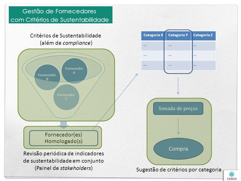 Gestão de Fornecedores com Critérios de Sustentabilidade Fornecedor(es) Homologado(s) Fornecedor C Fornecedor B Fornecedor A Categoria XCategoria YCat