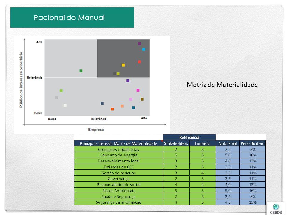 Racional do Manual Matriz de Materialidade