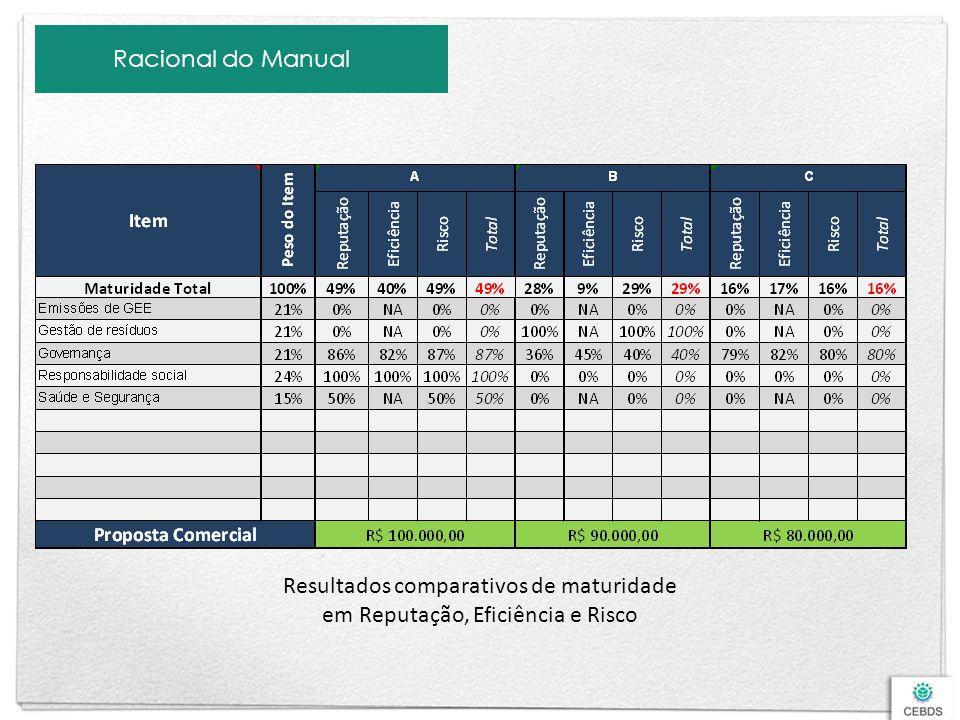 Racional do Manual Resultados comparativos de maturidade em Reputação, Eficiência e Risco