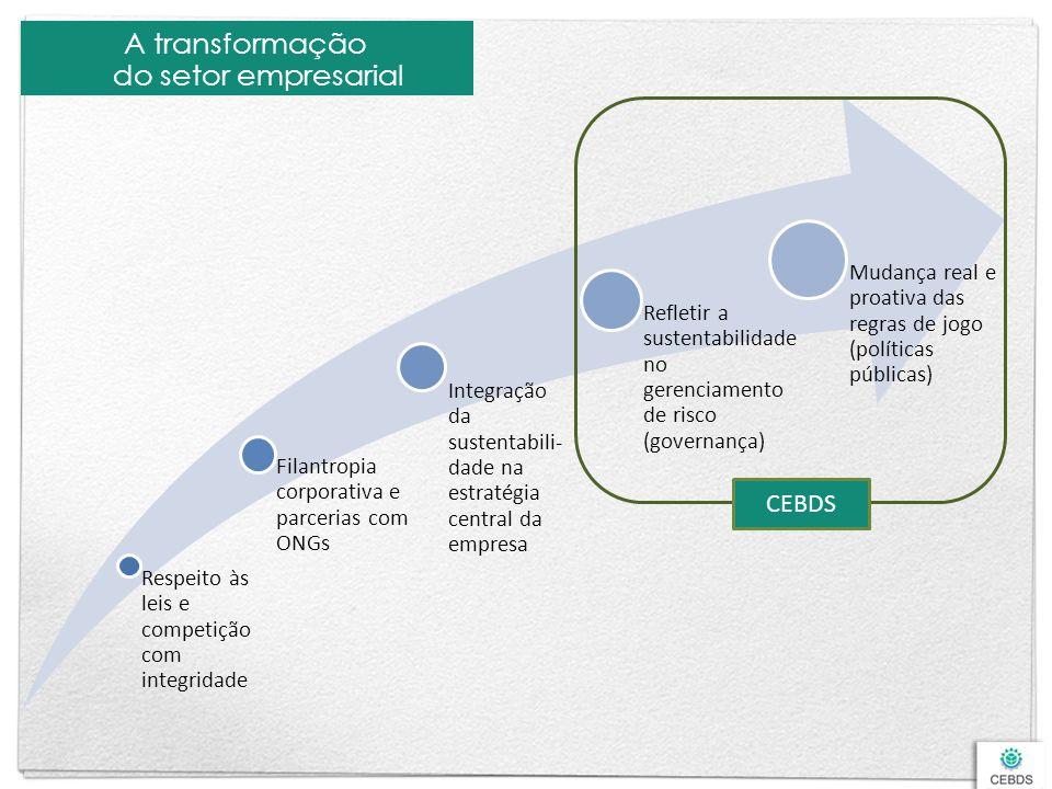 A transformação do setor empresarial Respeito às leis e competição com integridade Filantropia corporativa e parcerias com ONGs Integração da sustenta