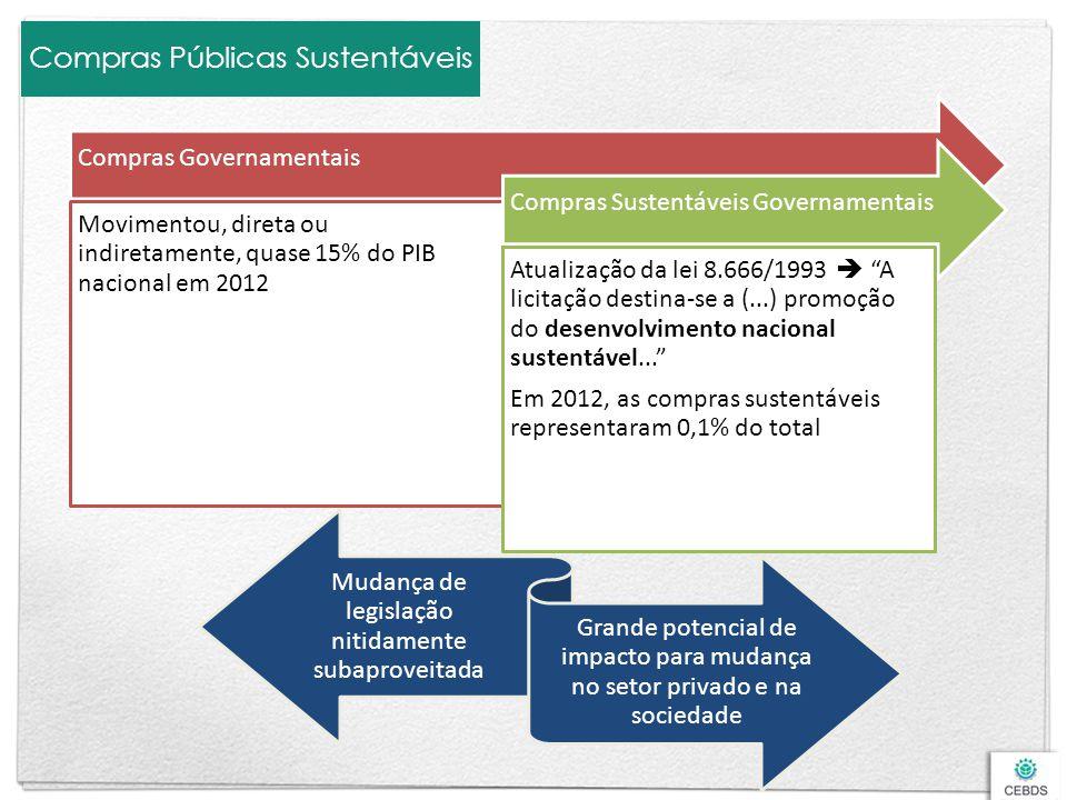 Compras Públicas Sustentáveis Compras Governamentais Movimentou, direta ou indiretamente, quase 15% do PIB nacional em 2012 Compras Sustentáveis Gover