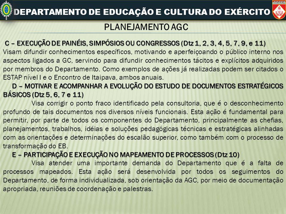 DEPARTAMENTO DE EDUCAÇÃO E CULTURA DO EXÉRCITO PLANEJAMENTO AGC C – EXECUÇÃO DE PAINÉIS, SIMPÓSIOS OU CONGRESSOS (Dtz 1, 2, 3, 4, 5, 7, 9, e 11) Visam