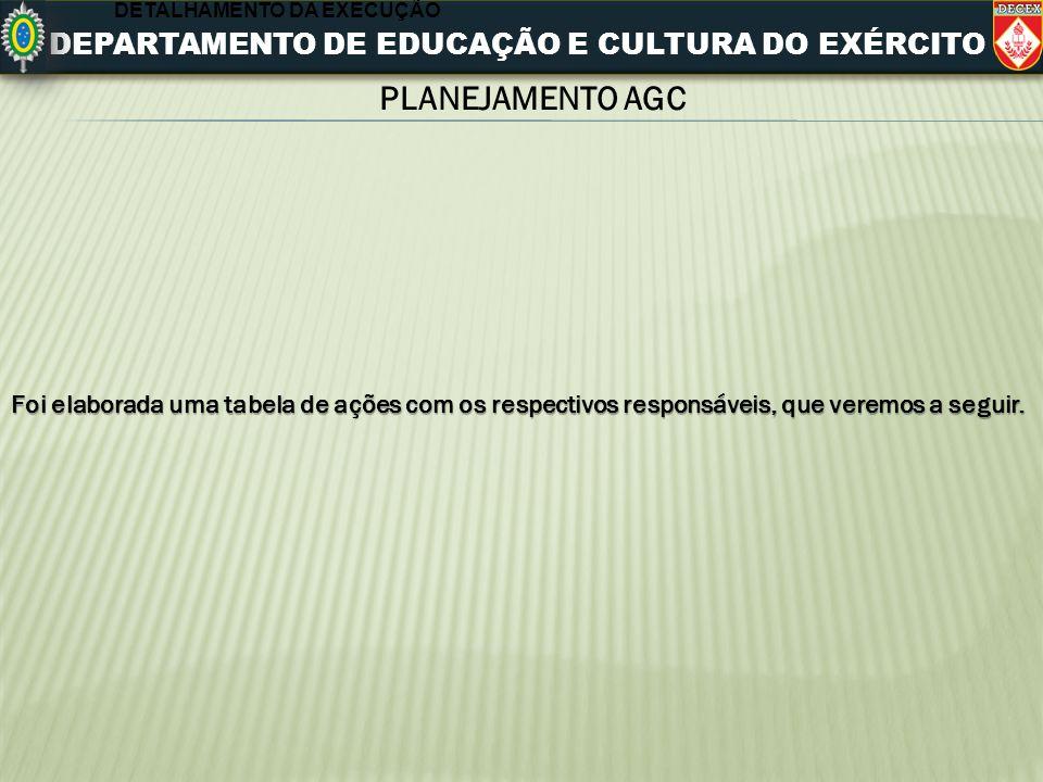 DEPARTAMENTO DE EDUCAÇÃO E CULTURA DO EXÉRCITO PLANEJAMENTO AGC DETALHAMENTO DA EXECUÇÃO Foi elaborada uma tabela de ações com os respectivos responsá