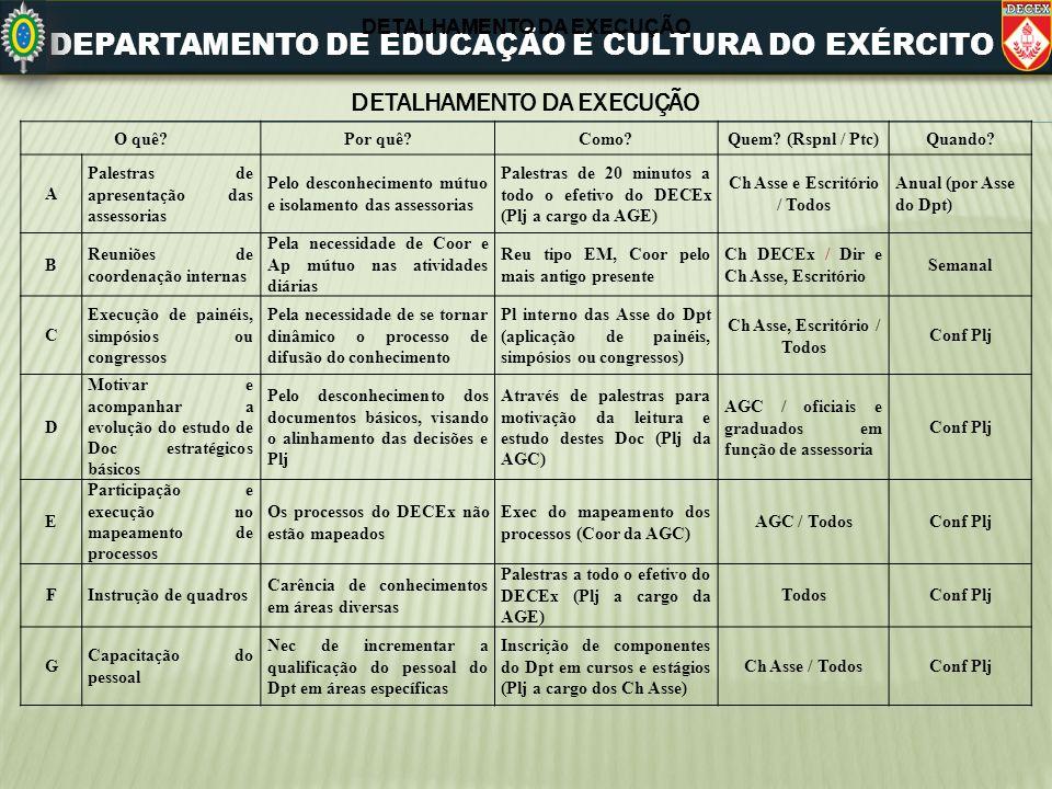 DEPARTAMENTO DE EDUCAÇÃO E CULTURA DO EXÉRCITO O quê?Por quê?Como?Quem? (Rspnl / Ptc)Quando? A Palestras de apresentação das assessorias Pelo desconhe