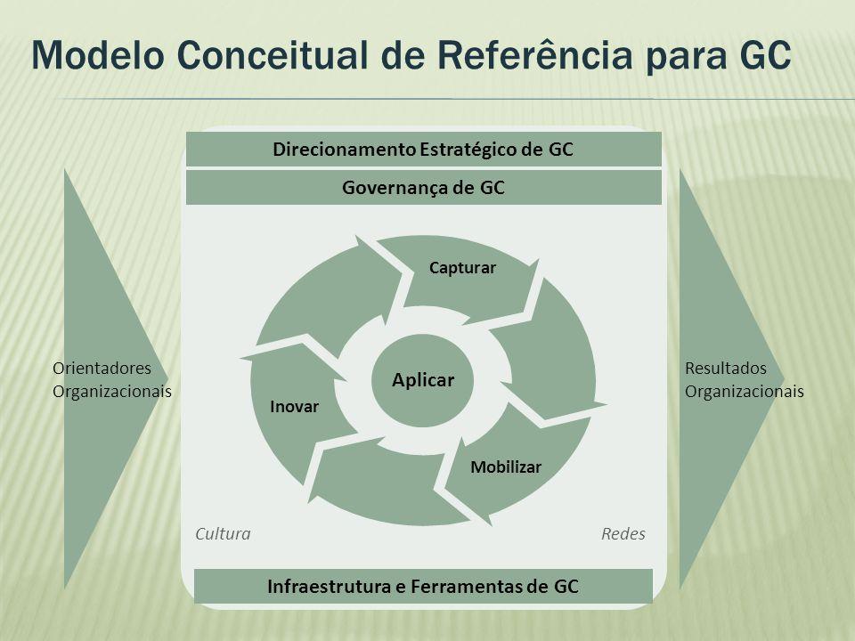 Direcionamento Estratégico de GC Infraestrutura e Ferramentas de GC Capturar Mobilizar Inovar Governança de GC Aplicar Orientadores Organizacionais Re