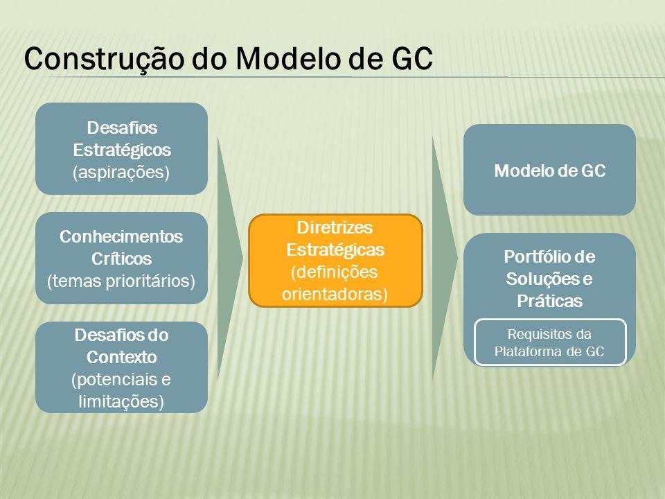 Construção do Modelo de GC Desafios Estratégicos (aspirações) Conhecimentos Críticos (temas prioritários) Diretrizes Estratégicas (definições orientad