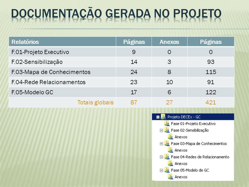 RelatóriosPáginasAnexosPáginas F.01-Projeto Executivo900 F.02-Sensibilização14393 F.03-Mapa de Conhecimentos248115 F.04-Rede Relacionamentos231091 F.0