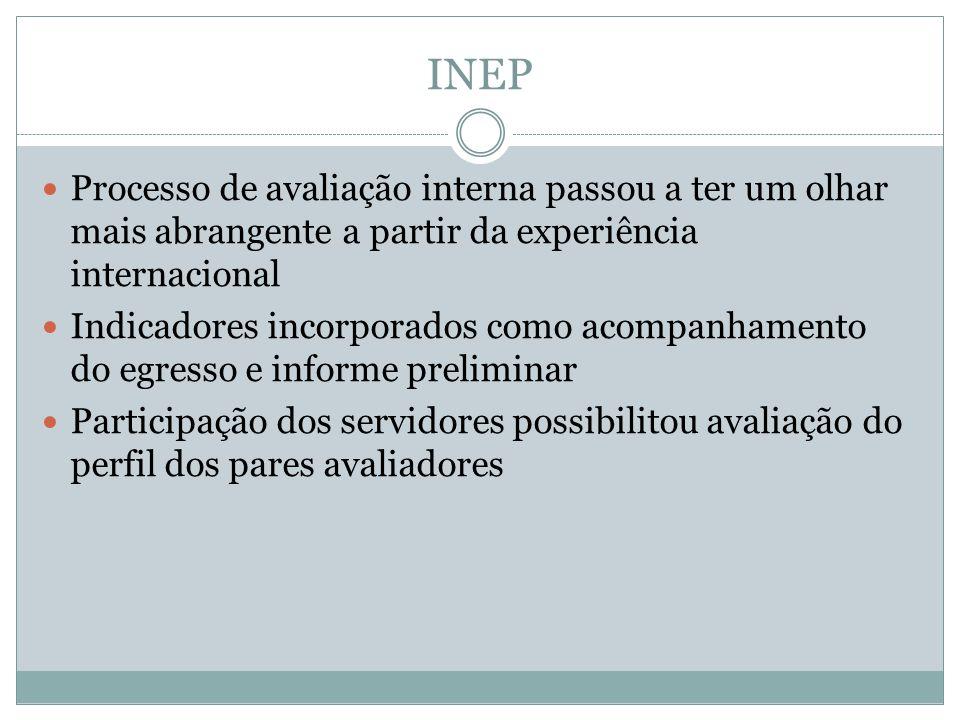 INEP Processo de avaliação interna passou a ter um olhar mais abrangente a partir da experiência internacional Indicadores incorporados como acompanhamento do egresso e informe preliminar Participação dos servidores possibilitou avaliação do perfil dos pares avaliadores